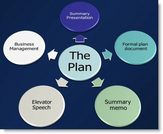 How To Use Your Business Plan | Bplans