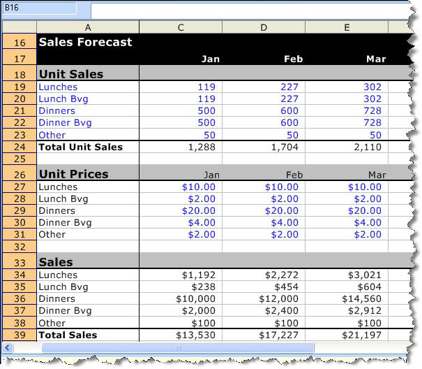 Car Sales Forecasting Model
