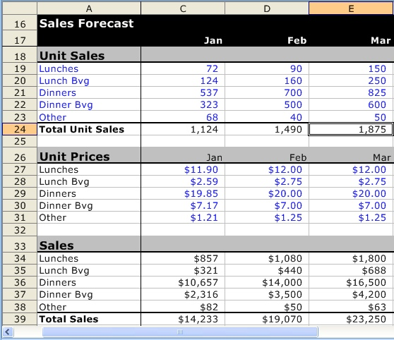 A Detailed Sample Restaurant Sales Forecast – Simple Sales Plan Template