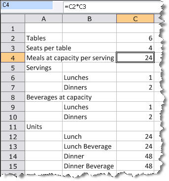 Example: Initial Sales Forecast For A Restaurant | Bplans