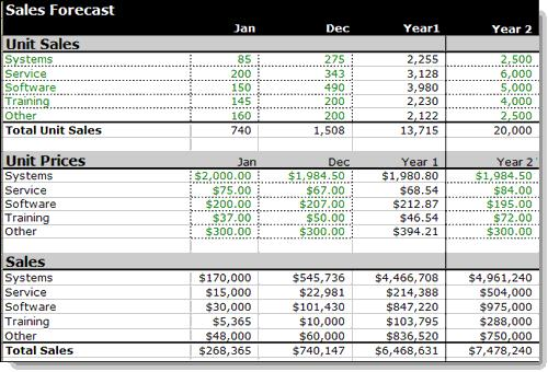 Examples of sales forecast spreadsheet idealstalist examples of sales forecast spreadsheet wajeb Gallery