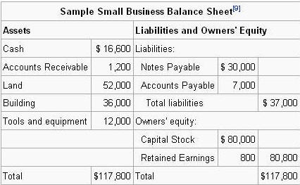 Sample Yearly Balance Sheet Forecast for ABC Cleaners