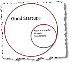 Tim Berry Good Investment Good Startups Venn Diagram