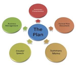How to do a buisness plan