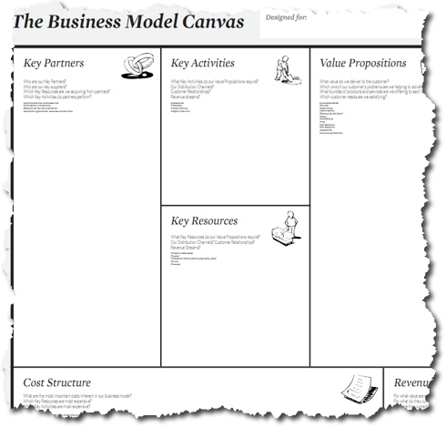 what is a business plan model