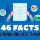 46 facts on entrepreneurship