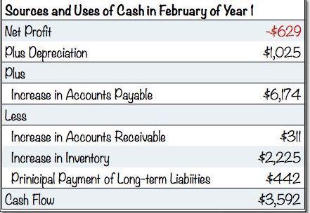 Indirect Cash Flow