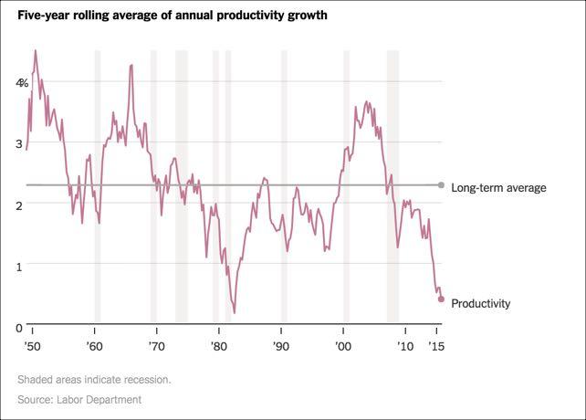 US Productivity Trends