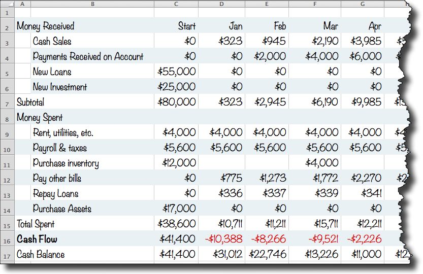 a simple cash flow spreadsheet anyone can use