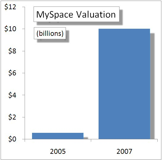 Myspacevaluation