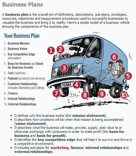 Business Plan? Marketing Plan? Compensation Plan? Oh My ...