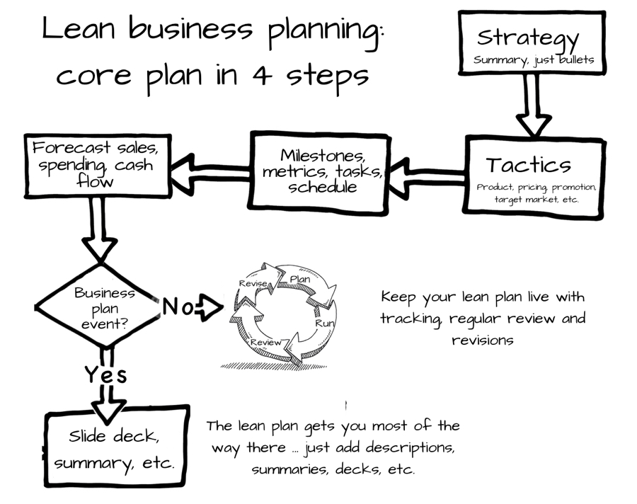 The lean business plan for small business owners planning core plan 900w wajeb Gallery