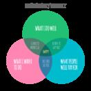 Venn Diagram Entrepreneurship and Meaning