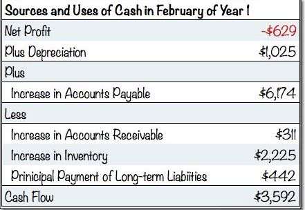 Indirect Cash Flow