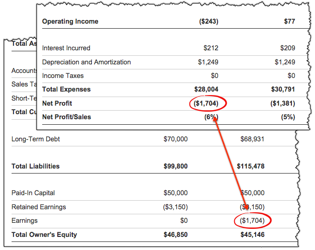 projected balance sheet example
