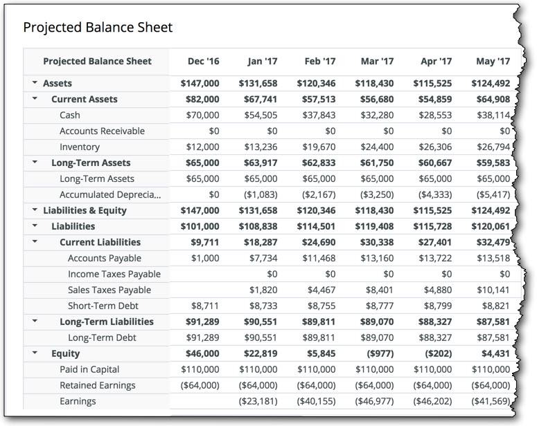 What do business plan financials look like planning startups for more on that in detail this post on how to do a projected balance sheet and heres what it looks like in a business plan wajeb Image collections
