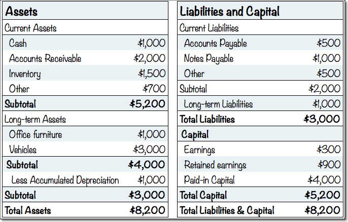 business plan balance sheet